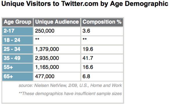 nielsen-unique-visitors-twitter-age-demographic-february-2009
