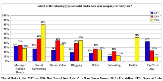 social-media-types-used