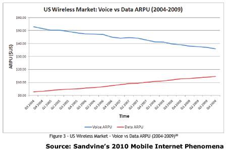 us-voice-vs-data-arpu